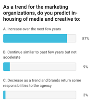 Poll In-house Media Buying Potential