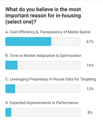 Poll In-house media buying
